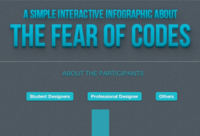 Fear of Codes